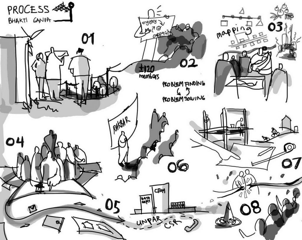 Diagram proses